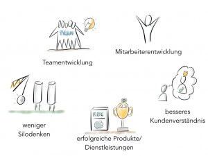 Design Thinking 4