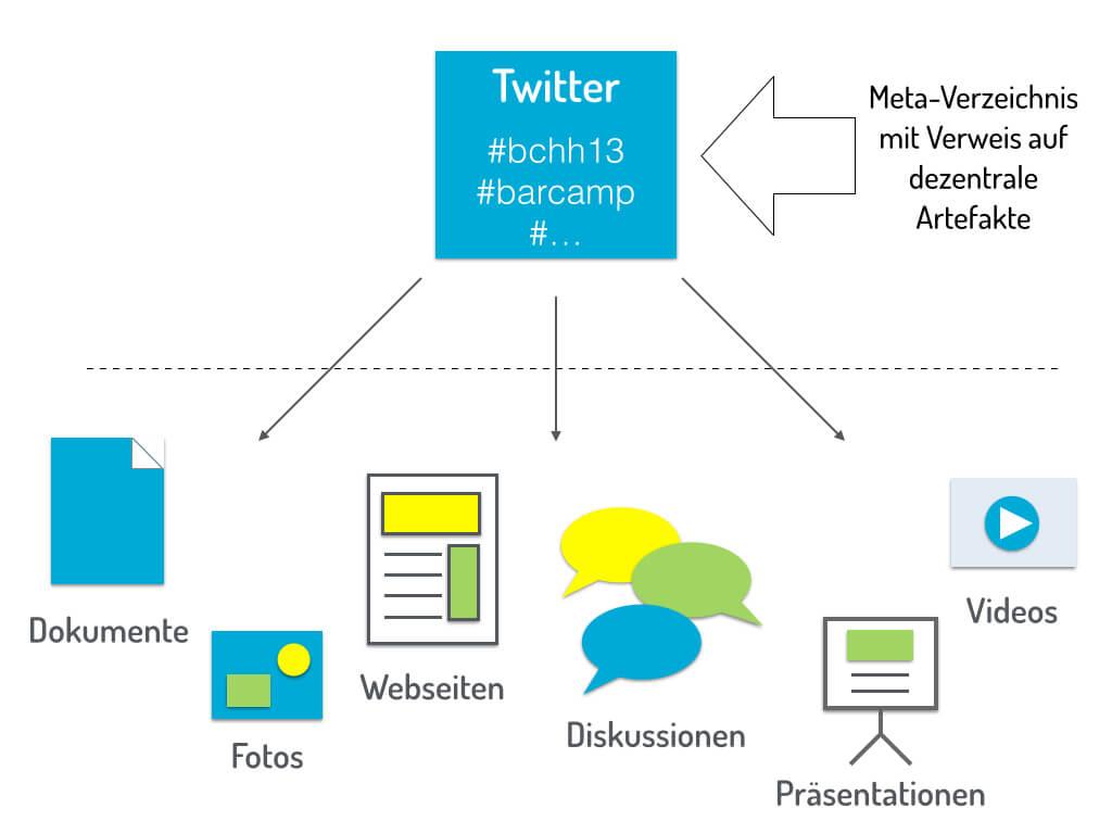 Twitter als Meta-Verzeichnis