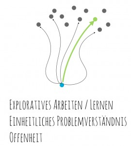 exploratives arbeiten