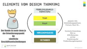 Elemente von Design THinking